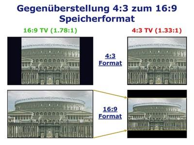 Bildformate - Gegenüberstellung 4:3 zum 16:9 Speicherformat