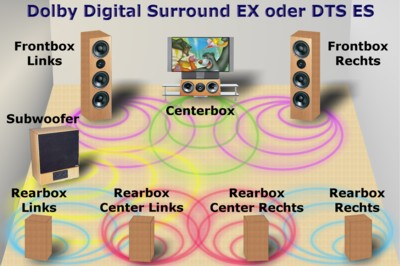 Grundlagen - Dolby Digital Surround EX oder DTS-ES
