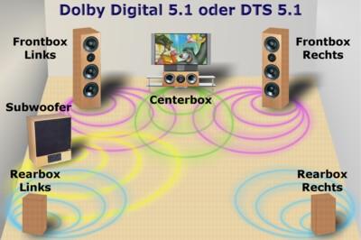 Grundlagen - Dolby Digital 5.1 oder DTS 5.1