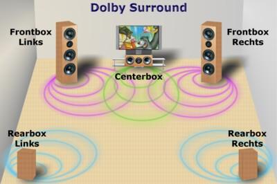 Grundlagen - Dolby Surround