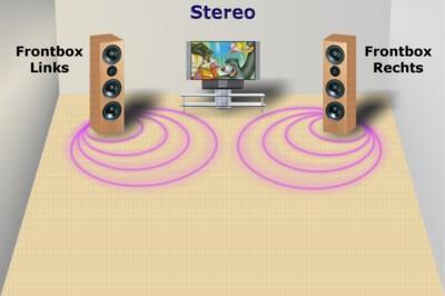 Grundlagen - Stereo