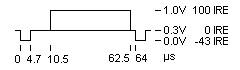 Timing einer Zeile für 625/50-System