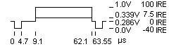 Timing einer Zeile für 525/60-System