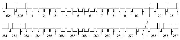 Vertikalsync 525/60-System