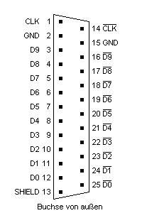 BT.656 Anschluß